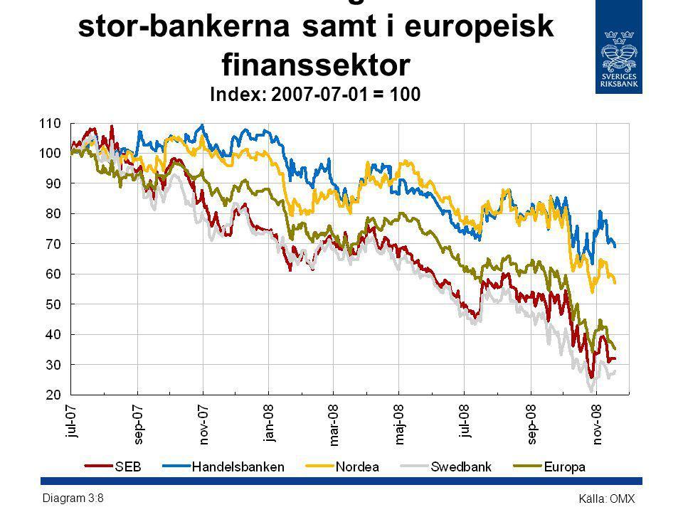 Aktiekursutveckling i de svenska stor-bankerna samt i europeisk finanssektor Index: 2007-07-01 = 100