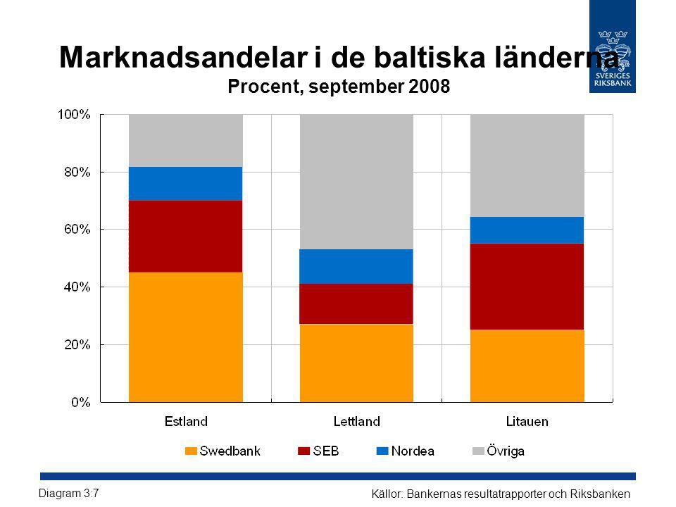 Marknadsandelar i de baltiska länderna Procent, september 2008