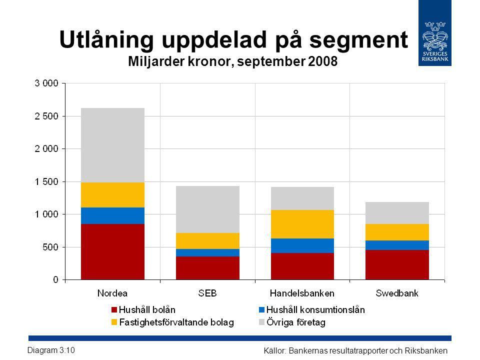 Utlåning uppdelad på segment Miljarder kronor, september 2008
