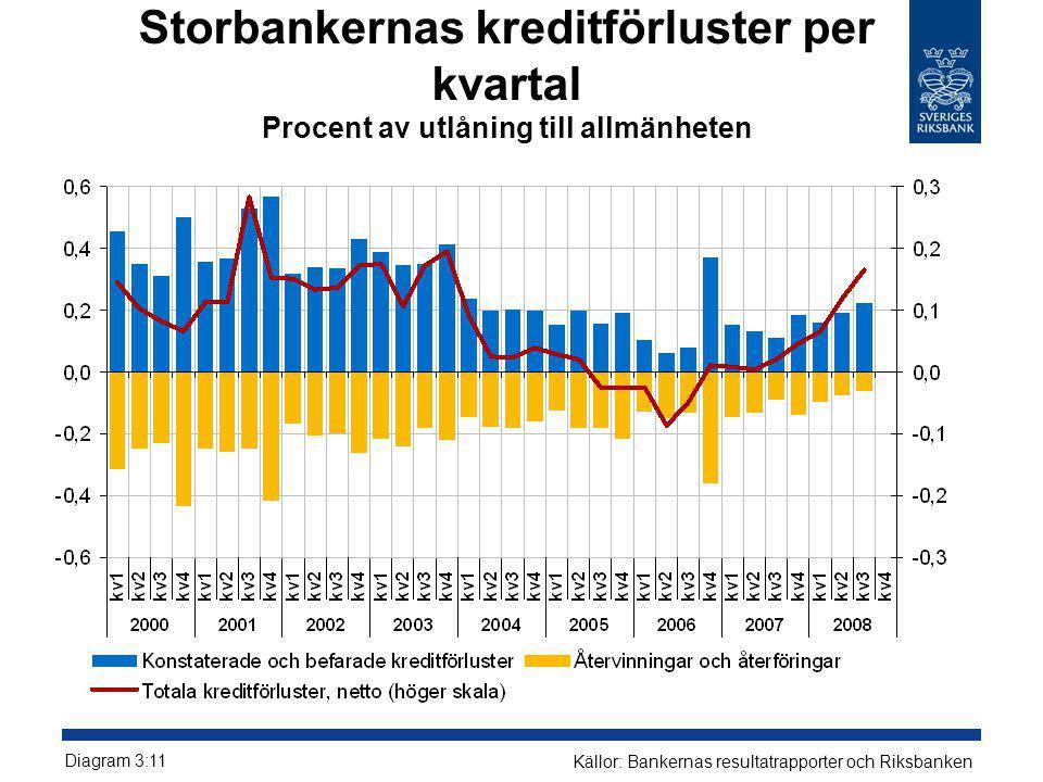 Storbankernas kreditförluster per kvartal Procent av utlåning till allmänheten