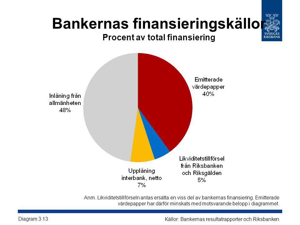 Bankernas finansieringskällor Procent av total finansiering