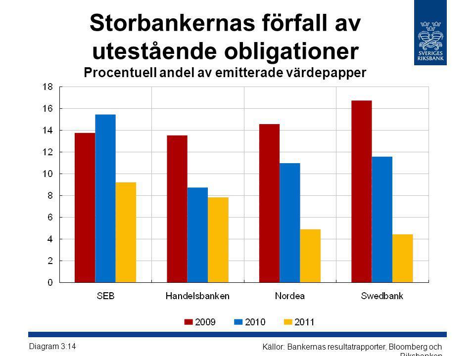 Storbankernas förfall av utestående obligationer Procentuell andel av emitterade värdepapper