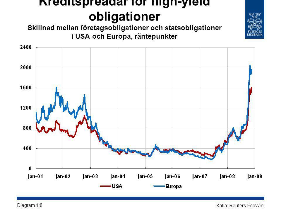 Kreditspreadar för high-yield obligationer Skillnad mellan företagsobligationer och statsobligationer i USA och Europa, räntepunkter