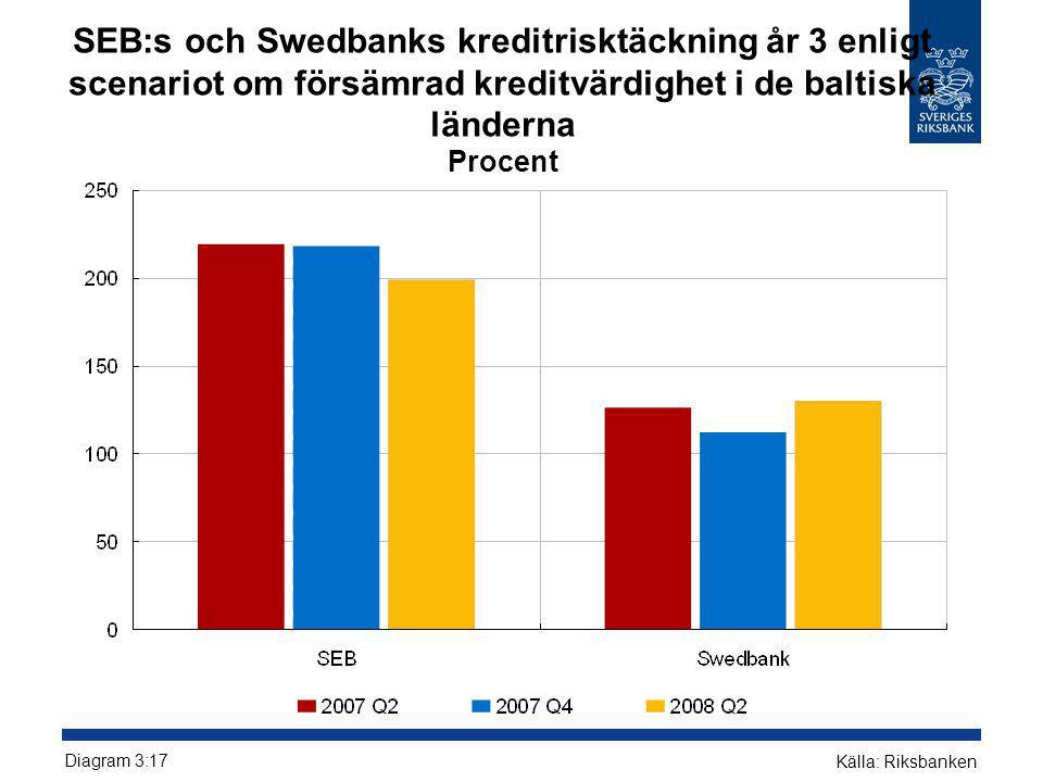 SEB:s och Swedbanks kreditrisktäckning år 3 enligt scenariot om försämrad kreditvärdighet i de baltiska länderna Procent