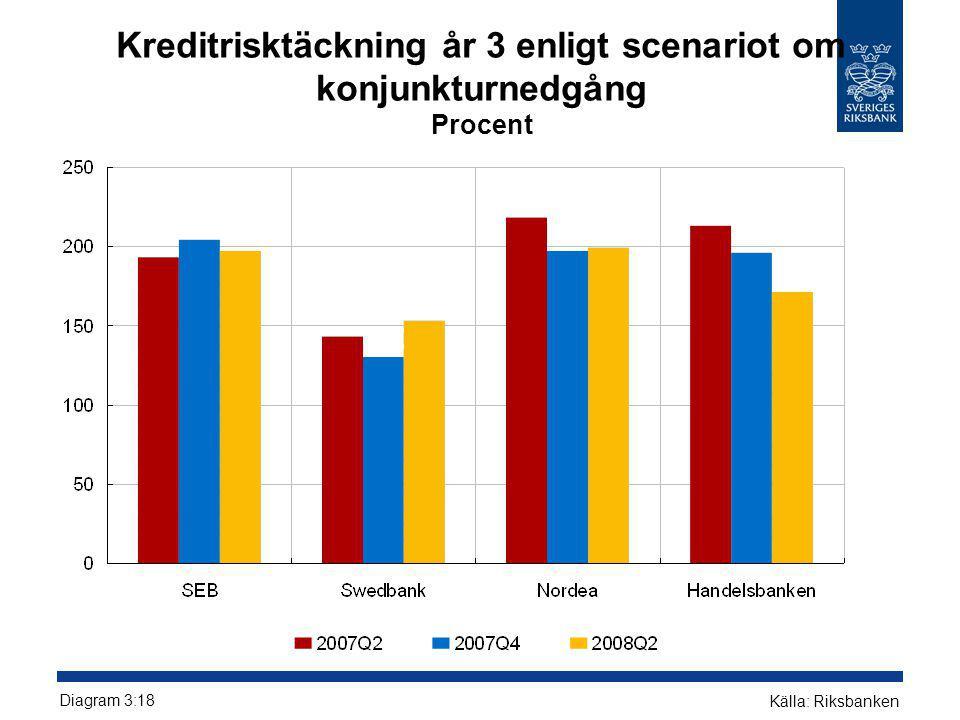 Kreditrisktäckning år 3 enligt scenariot om konjunkturnedgång Procent