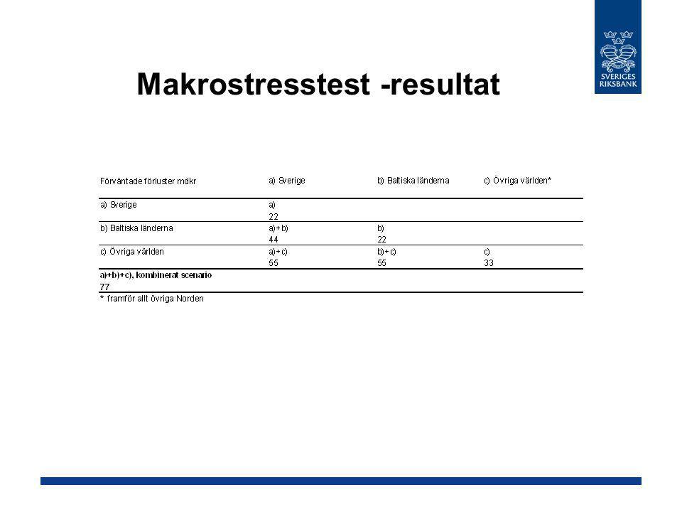 Makrostresstest -resultat