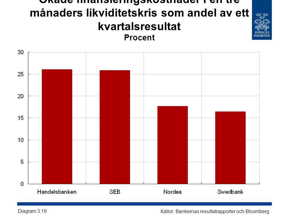 Ökade finansieringskostnader i en tre månaders likviditetskris som andel av ett kvartalsresultat Procent