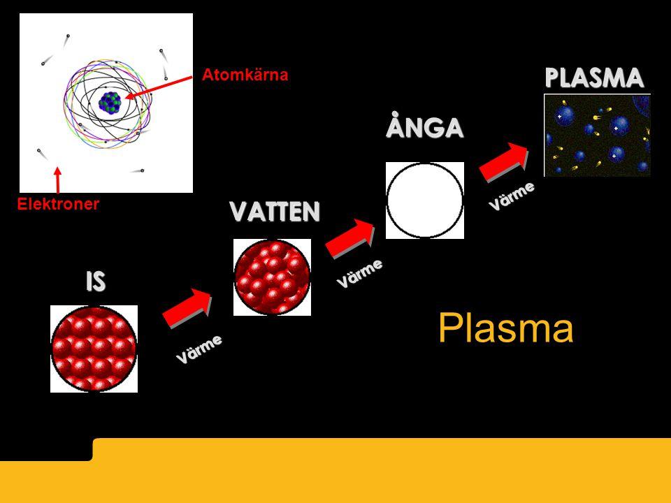 PLASMA Atomkärna ÅNGA Värme Elektroner VATTEN IS Värme Plasma Värme