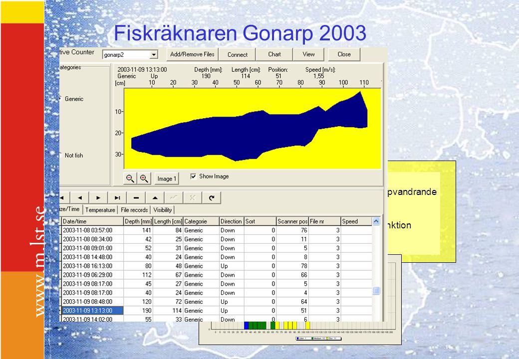 Fiskräknaren Gonarp 2003 Gonarp År Antal fiskar uppvandrande 2001 60