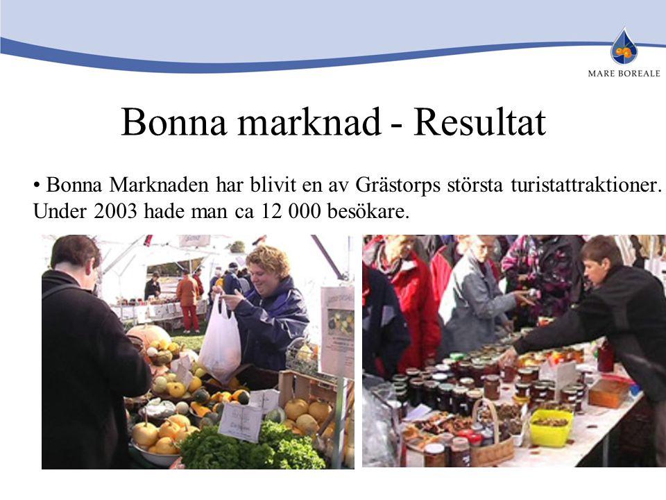 Bonna marknad - Resultat