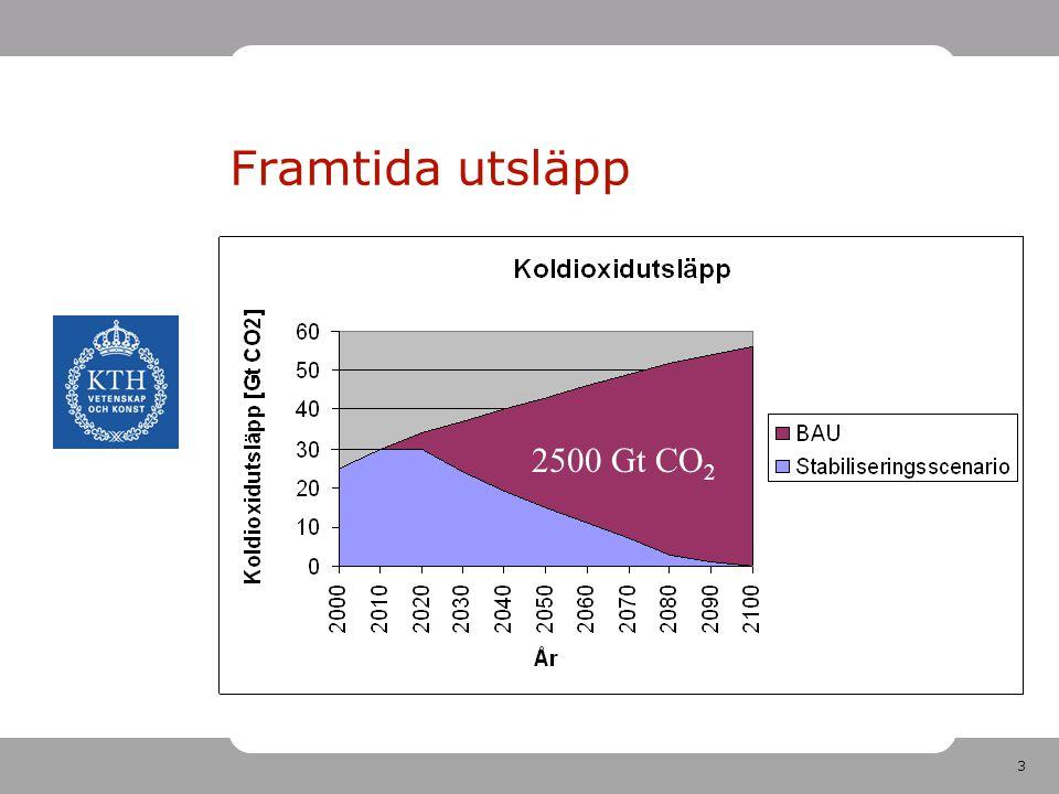 Framtida utsläpp 2500 Gt CO2