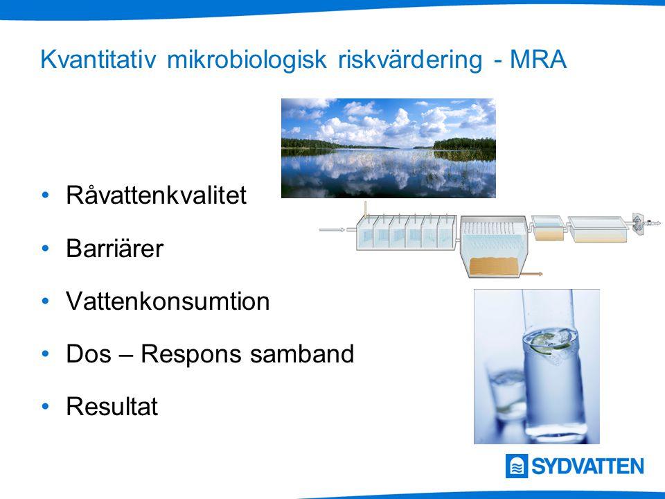 Kvantitativ mikrobiologisk riskvärdering - MRA