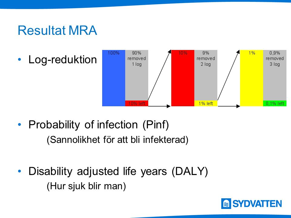 Resultat MRA Log-reduktion Probability of infection (Pinf)