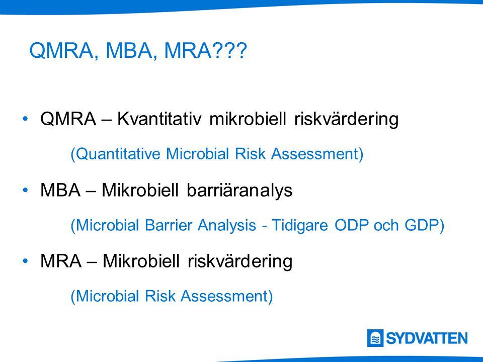 QMRA, MBA, MRA QMRA – Kvantitativ mikrobiell riskvärdering