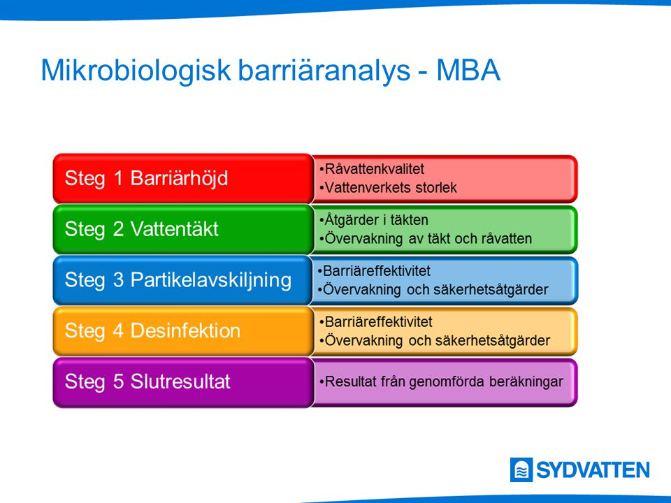 Mikrobiologisk barriäranalys - MBA