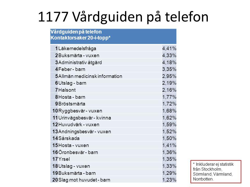 1177 Vårdguiden på telefon Vårdguiden på telefon Kontaktorsaker 20-i-topp* 1. Läkemedelsfråga. 4,41%