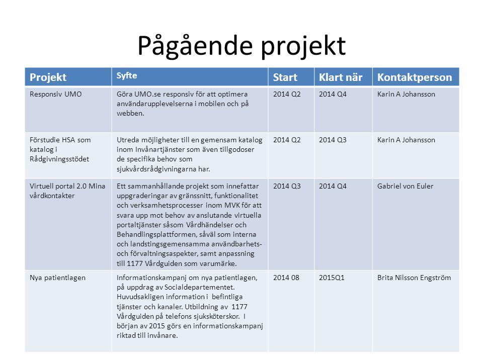 Pågående projekt Projekt Start Klart när Kontaktperson Syfte