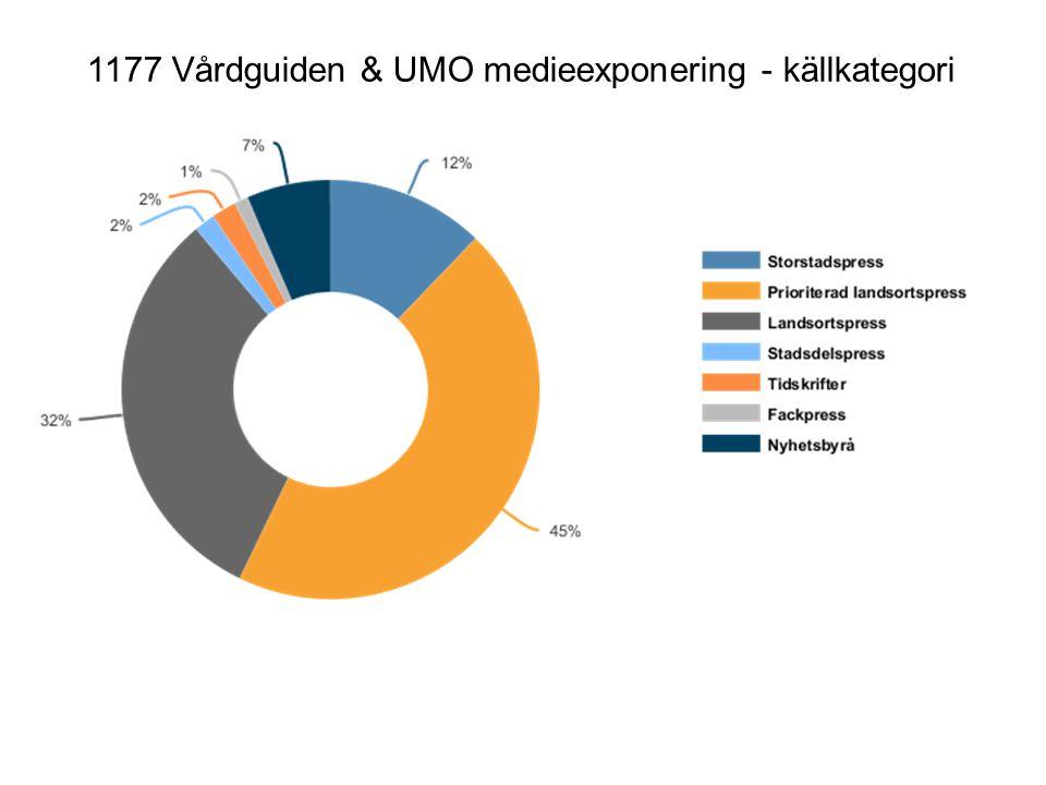 1177 Vårdguiden & UMO medieexponering - källkategori