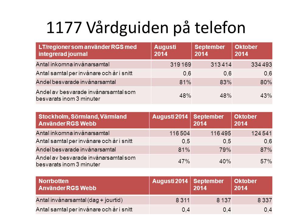 1177 Vårdguiden på telefon LT/regioner som använder RGS med integrerad journal. Augusti 2014. September 2014.