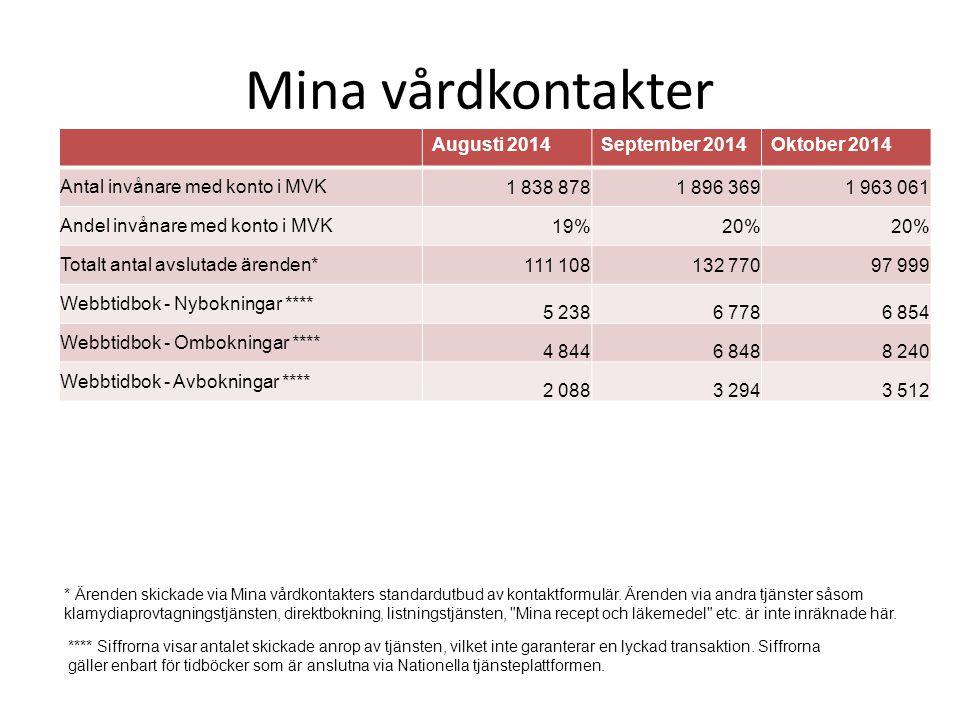 Mina vårdkontakter Augusti 2014 September 2014 Oktober 2014