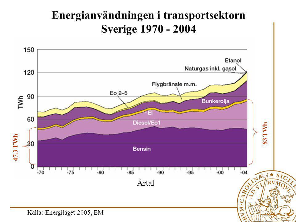 Energianvändningen i transportsektorn