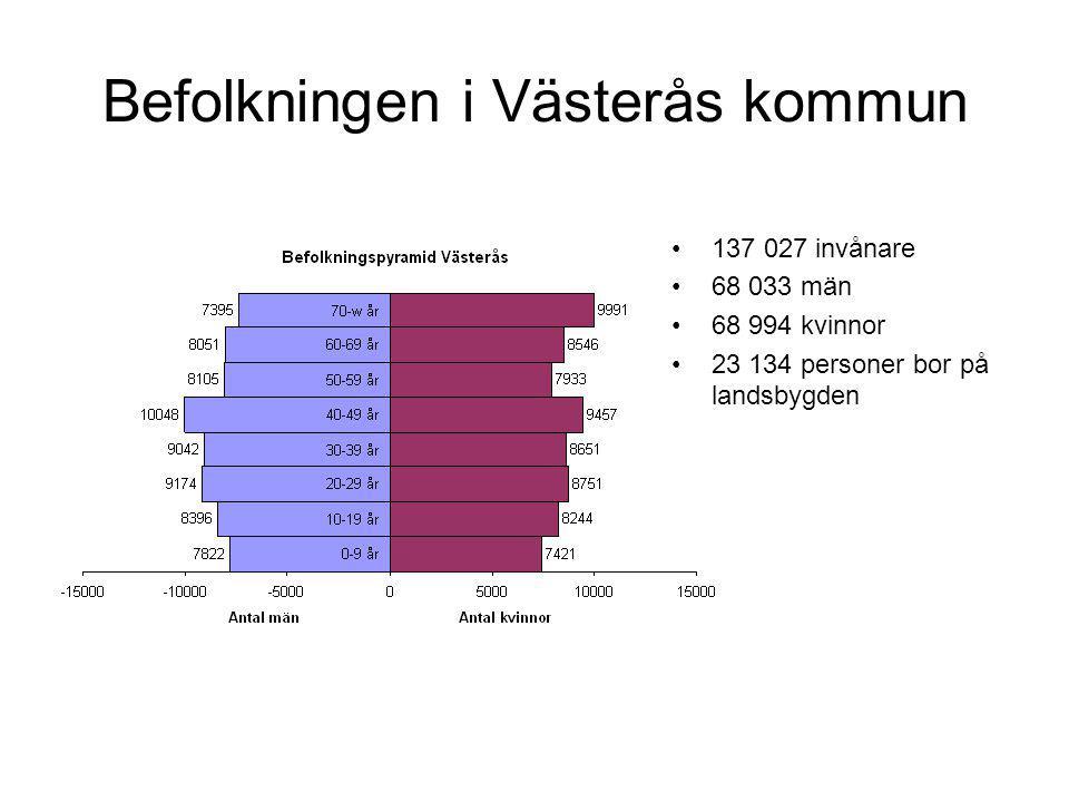 Befolkningen i Västerås kommun