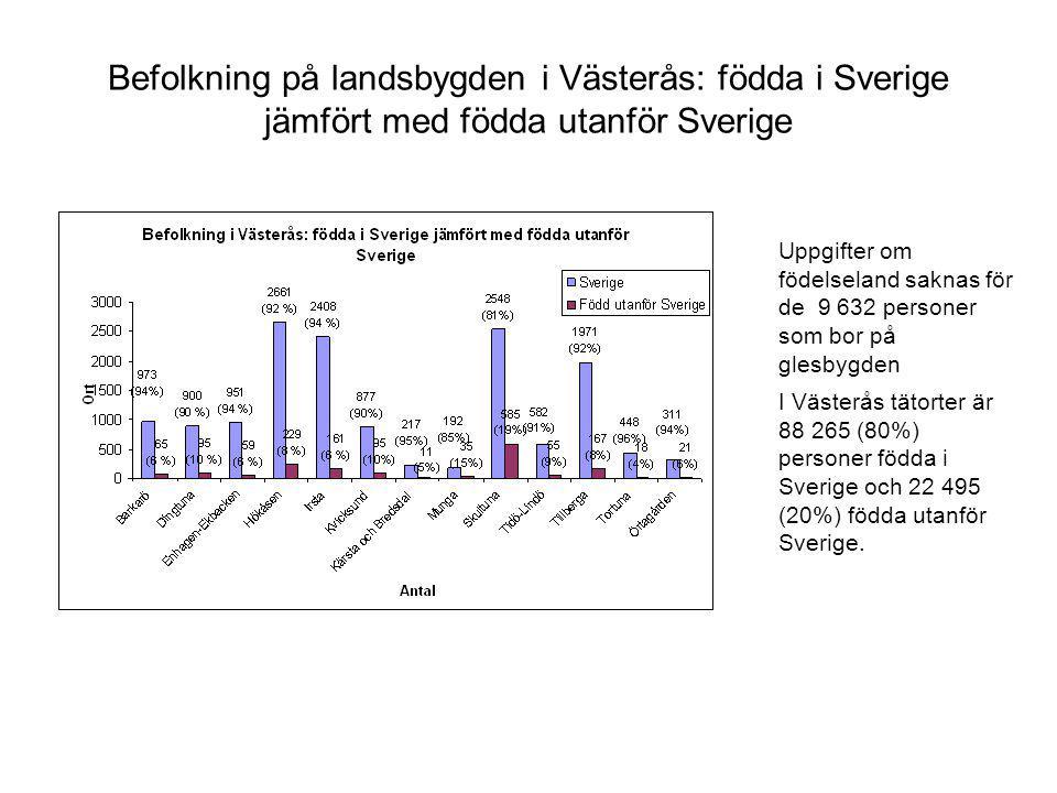 Befolkning på landsbygden i Västerås: födda i Sverige jämfört med födda utanför Sverige