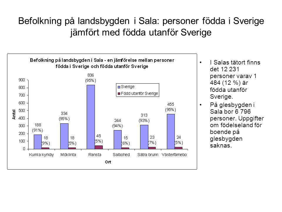 Befolkning på landsbygden i Sala: personer födda i Sverige jämfört med födda utanför Sverige