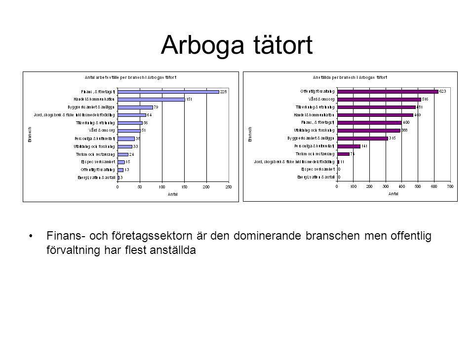 Arboga tätort Finans- och företagssektorn är den dominerande branschen men offentlig förvaltning har flest anställda.