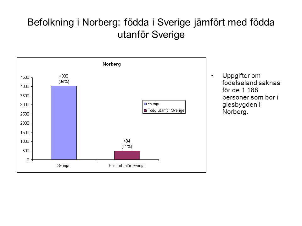Befolkning i Norberg: födda i Sverige jämfört med födda utanför Sverige