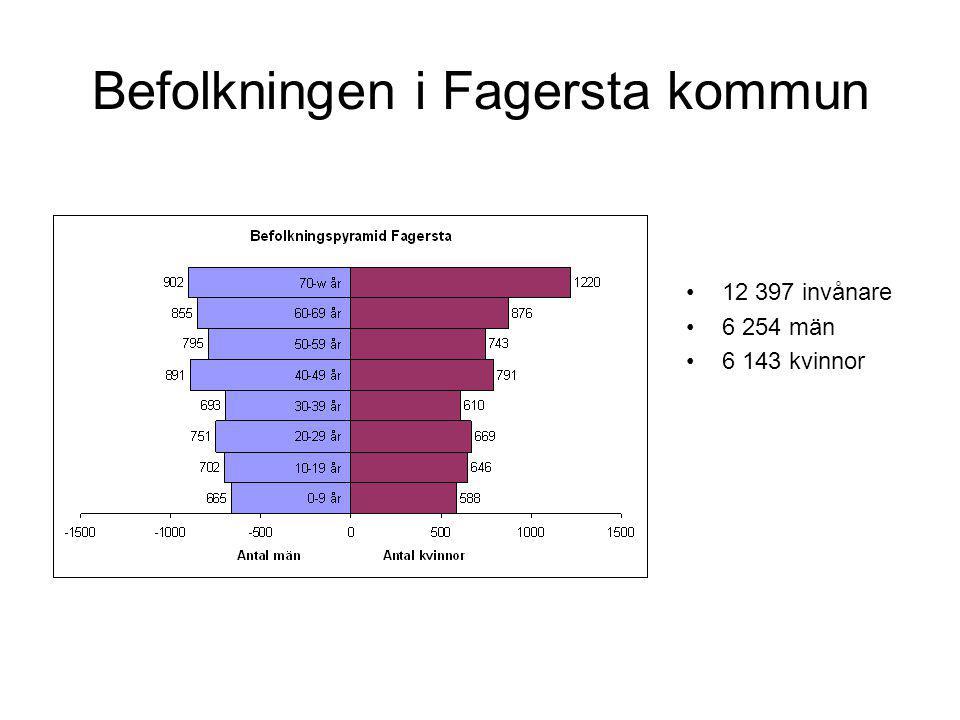 Befolkningen i Fagersta kommun