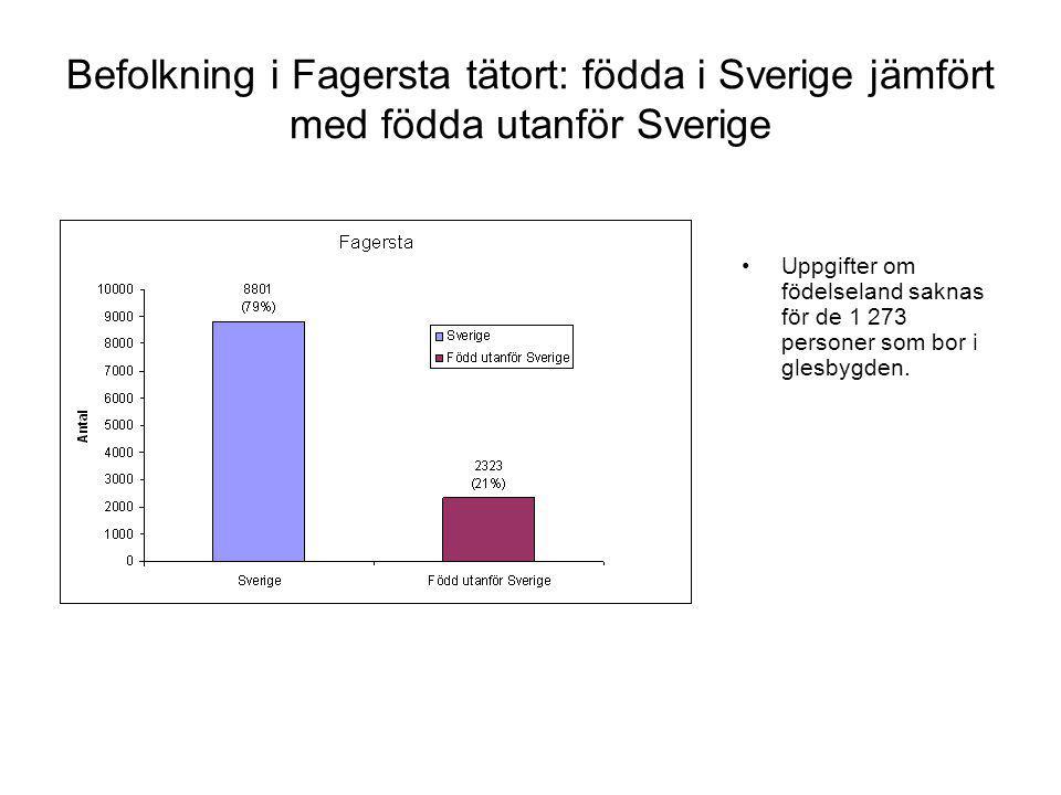 Befolkning i Fagersta tätort: födda i Sverige jämfört med födda utanför Sverige