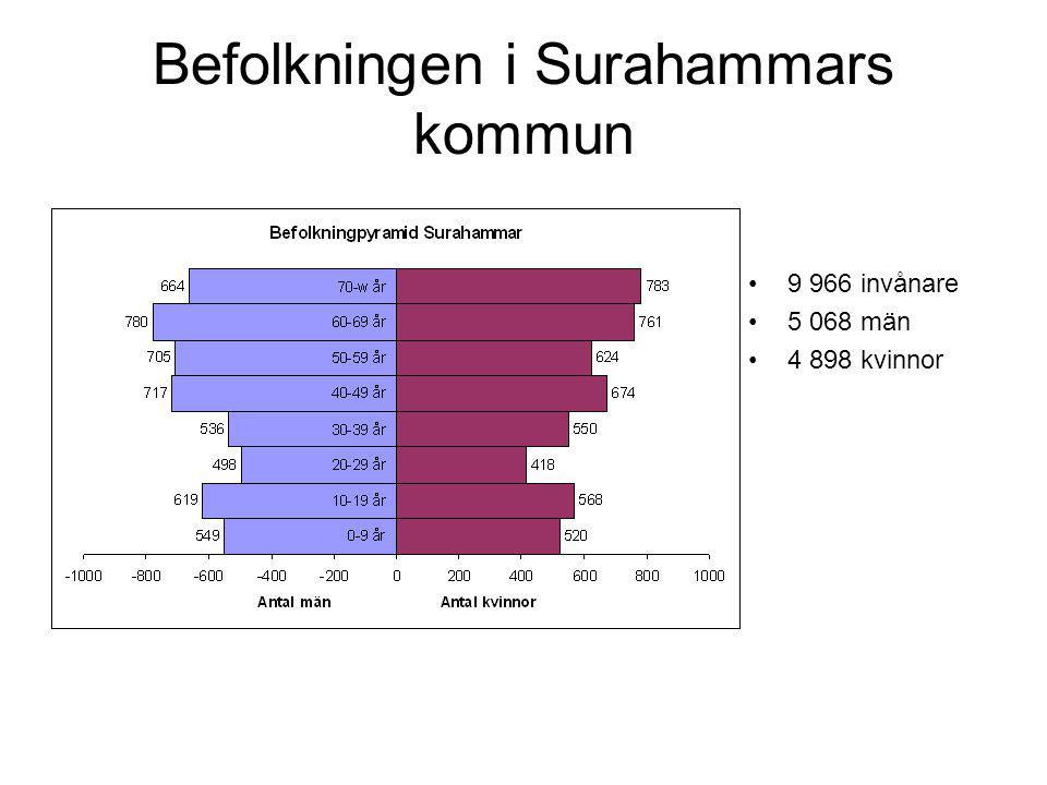 Befolkningen i Surahammars kommun