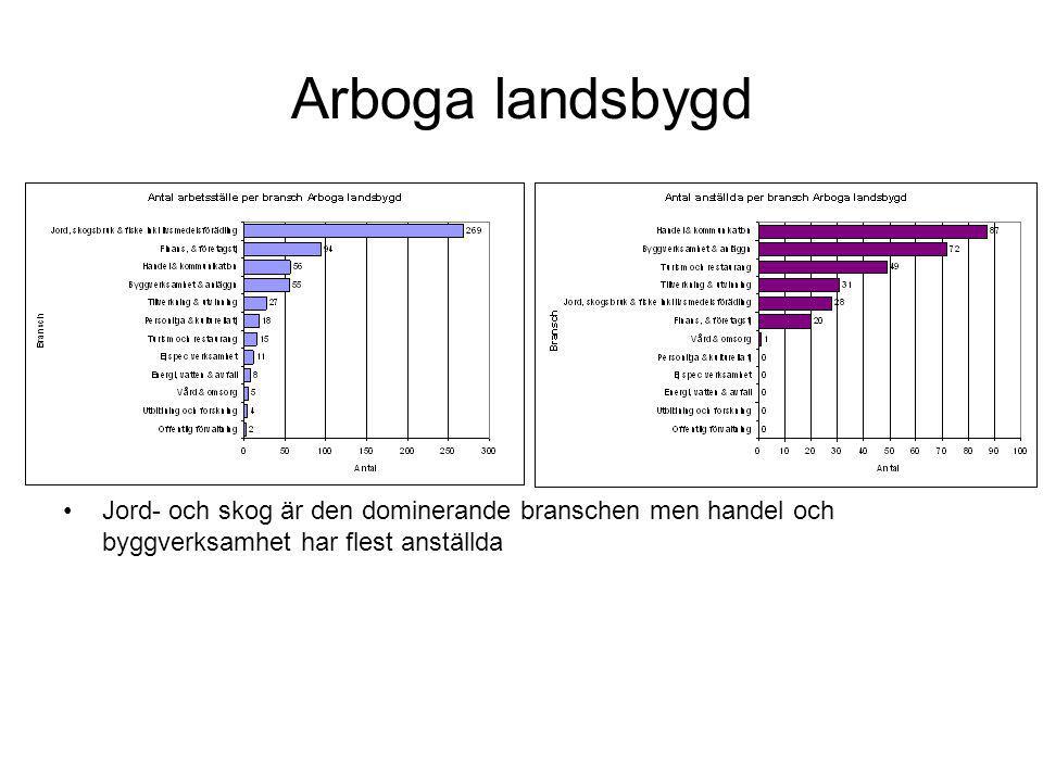 Arboga landsbygd Jord- och skog är den dominerande branschen men handel och byggverksamhet har flest anställda.