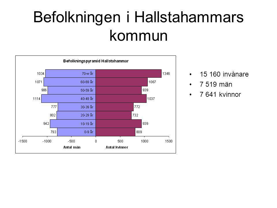 Befolkningen i Hallstahammars kommun