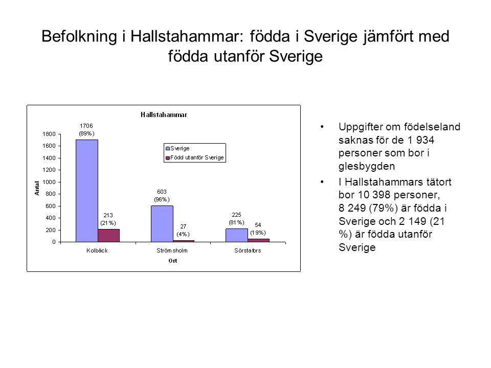 Befolkning i Hallstahammar: födda i Sverige jämfört med födda utanför Sverige