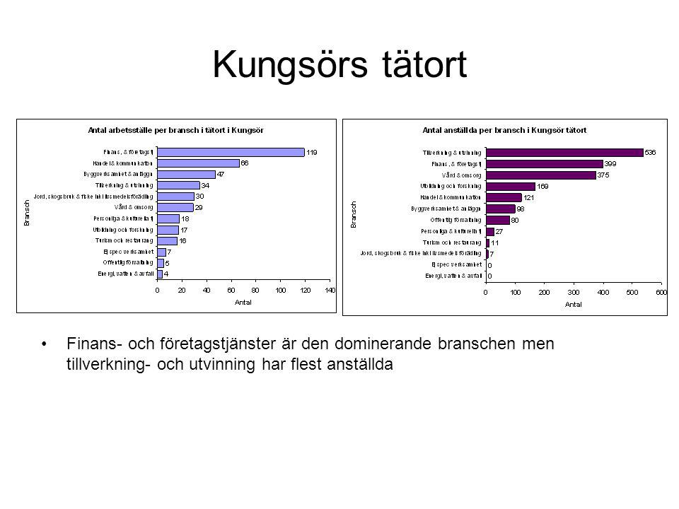 Kungsörs tätort Finans- och företagstjänster är den dominerande branschen men tillverkning- och utvinning har flest anställda.