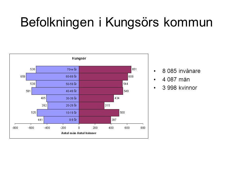 Befolkningen i Kungsörs kommun