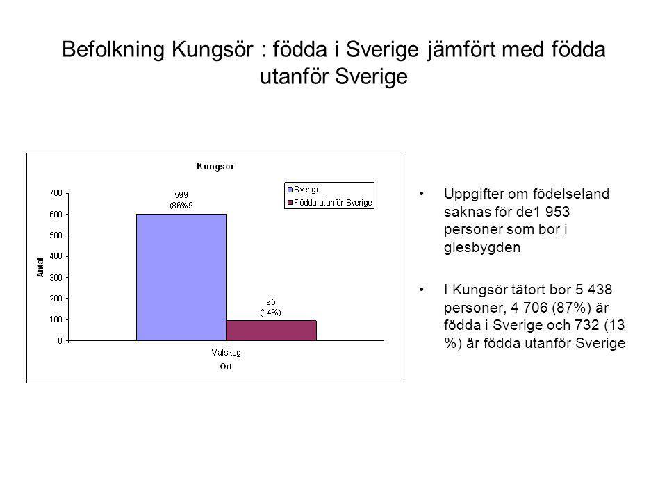 Befolkning Kungsör : födda i Sverige jämfört med födda utanför Sverige
