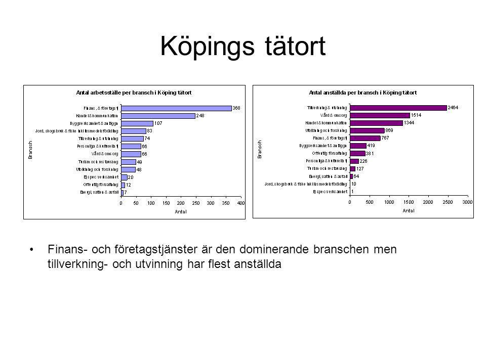 Köpings tätort Finans- och företagstjänster är den dominerande branschen men tillverkning- och utvinning har flest anställda.