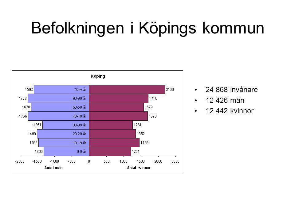 Befolkningen i Köpings kommun