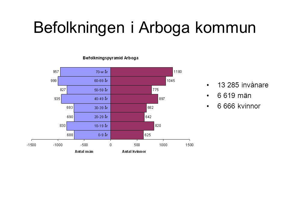 Befolkningen i Arboga kommun