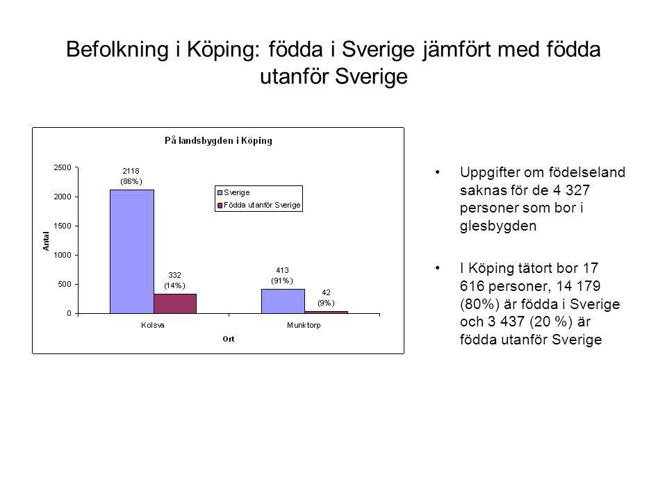 Befolkning i Köping: födda i Sverige jämfört med födda utanför Sverige