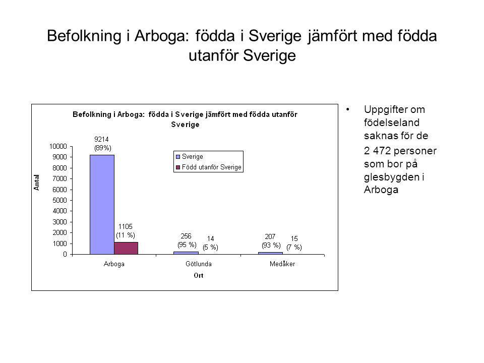 Befolkning i Arboga: födda i Sverige jämfört med födda utanför Sverige