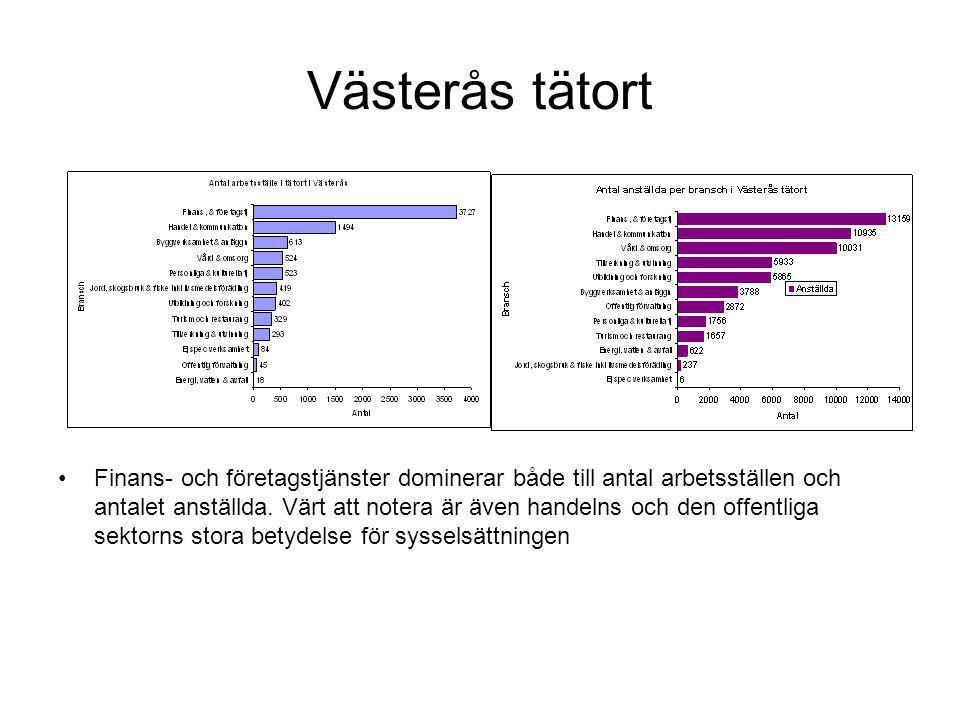 Västerås tätort