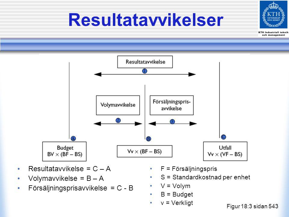 Resultatavvikelser Resultatavvikelse = C – A Volymavvikelse = B – A