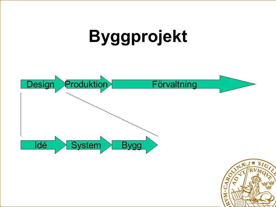 Byggprojekt Design Produktion Förvaltning Idé System Bygg