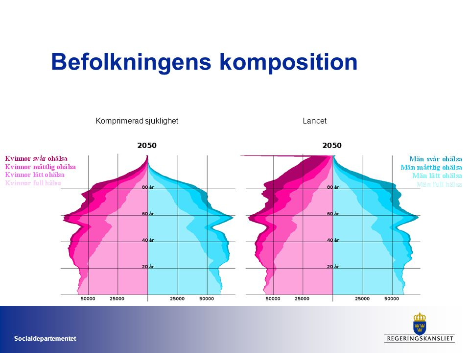Befolkningens komposition
