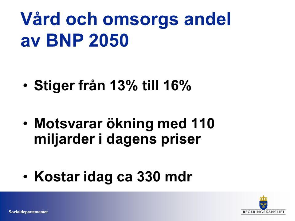 Vård och omsorgs andel av BNP 2050