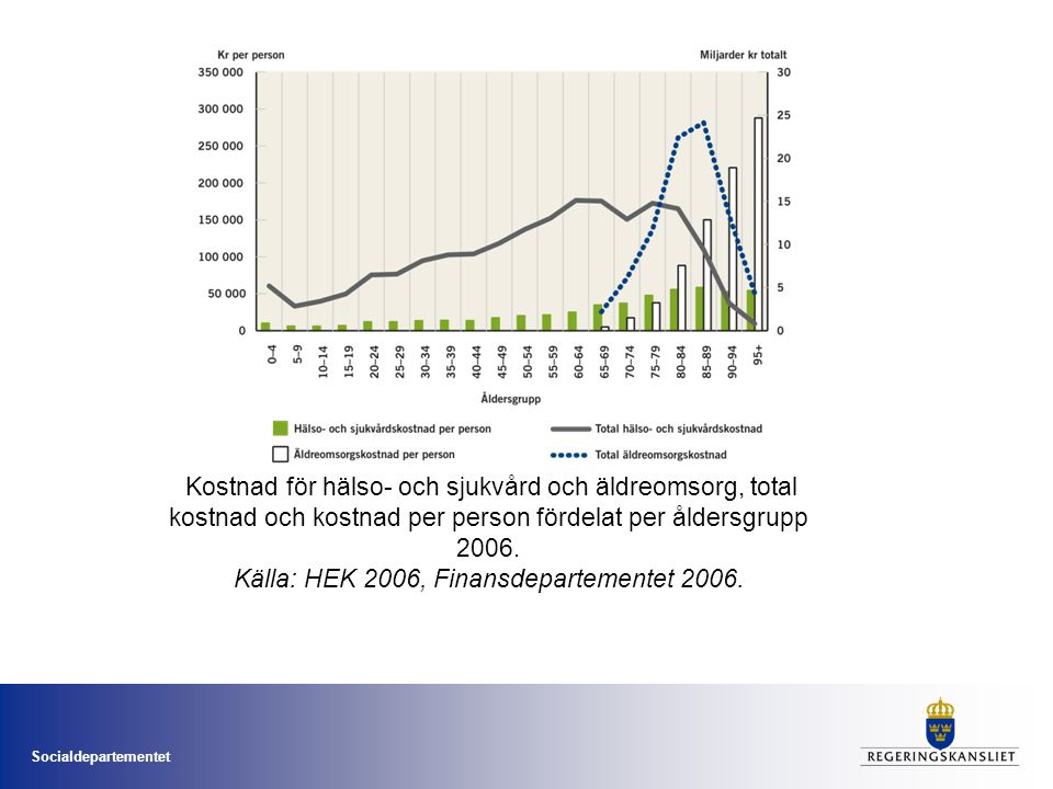 Kostnad för hälso- och sjukvård och äldreomsorg, total kostnad och kostnad per person fördelat per åldersgrupp 2006. Källa: HEK 2006, Finansdepartementet 2006.